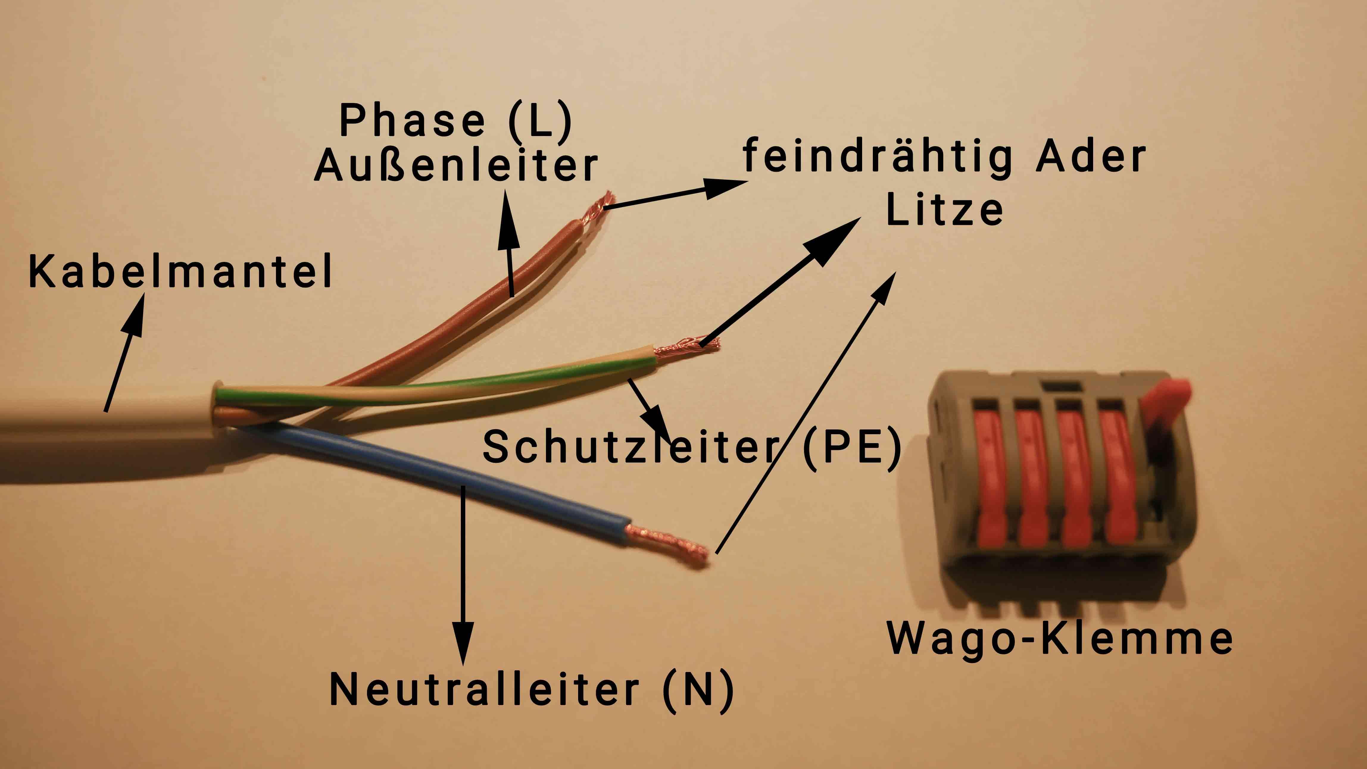 Ein Kabel besteht aus mehreren Adern, Bedeutung der Farben verschiedener Adern, Leiter, Außenleiter, Neutralleiter und Schutzleiter