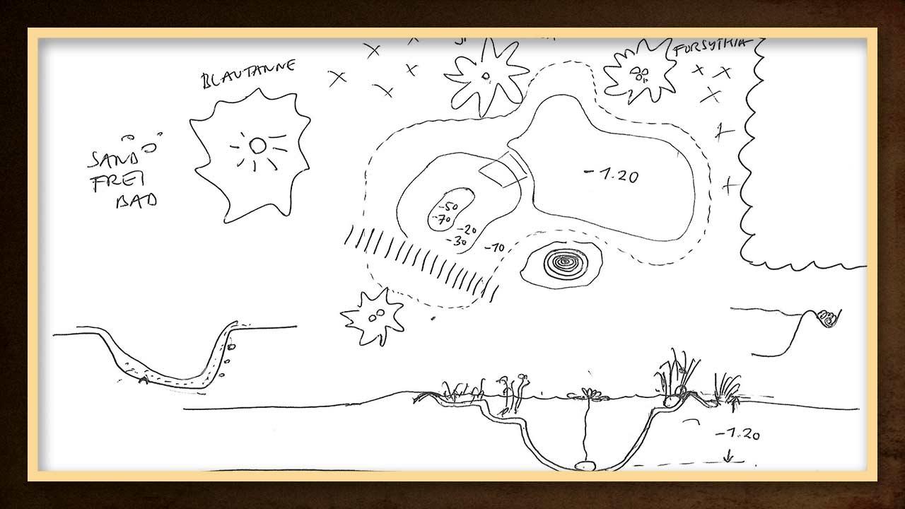 Eine Skizze des Teiches hilft bei der Planung